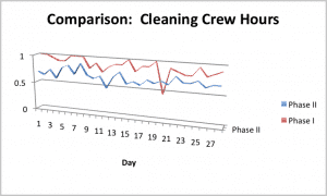 Cleaning Crew Hours 300x180 Case Study:  Improving IAQ and Facility Cleanliness