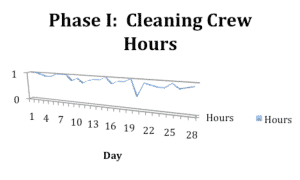 Phase I Cleaning Crew Hours