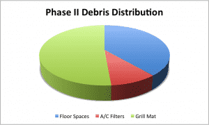 Phase II Debris Distribution 300x180 Case Study:  Improving IAQ and Facility Cleanliness