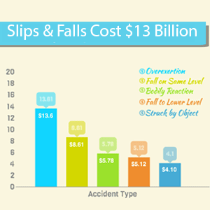 Free Infographic Slips And Falls Cost American Businesses